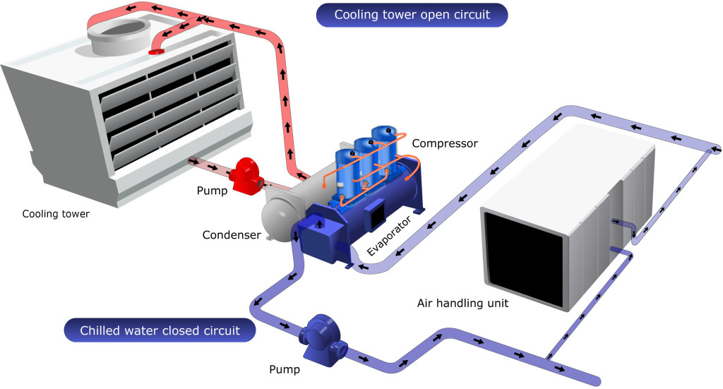 AC-Chillers-Diagram